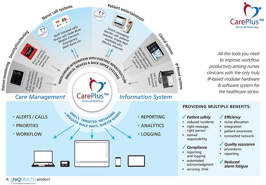 CarePlusoverviewchart